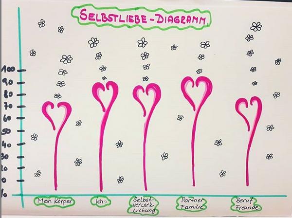 Diagramm der Liebe